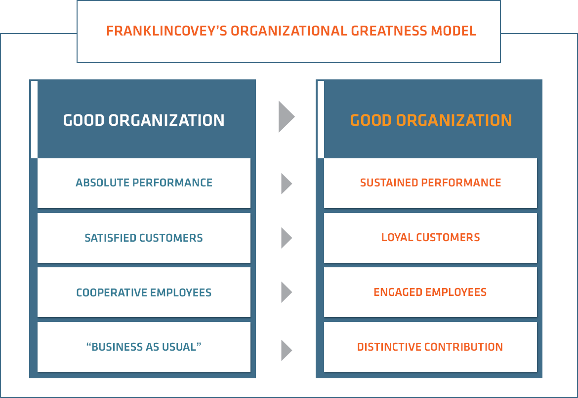 FranklinCovey's Organizational Greatness Model