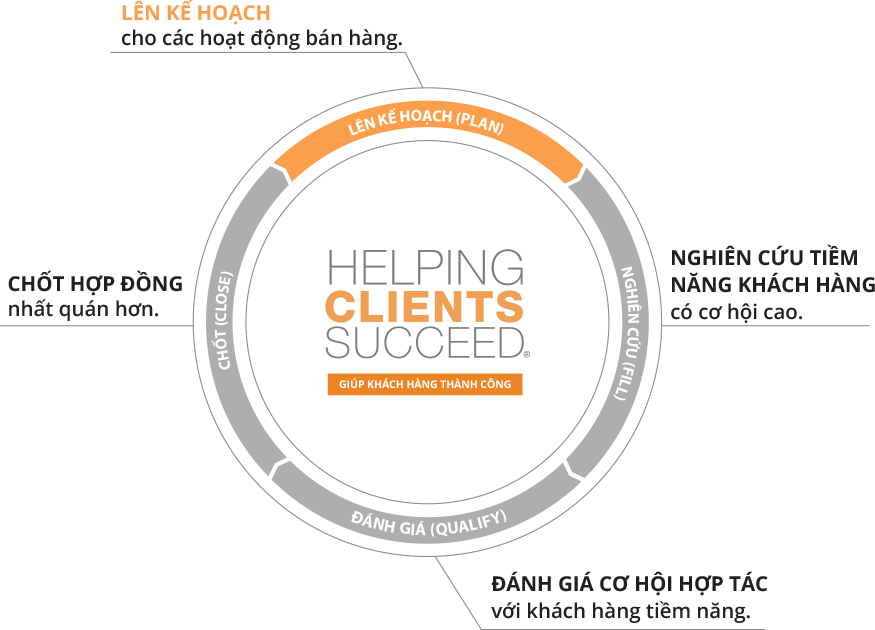 Mohinh_Helping-Client-Succeed.png